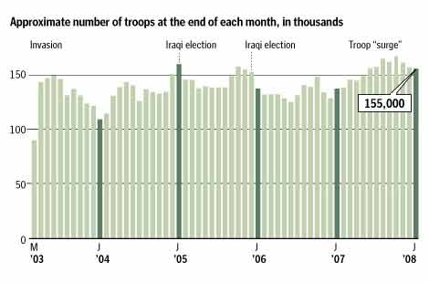 A bar graph depicting monthly data for the number of US troops in Iraq beginning in 2003 and ending in 2008